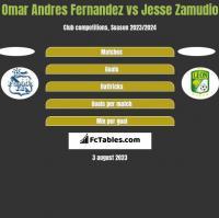 Omar Andres Fernandez vs Jesse Zamudio h2h player stats