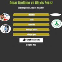 Omar Arellano vs Alexis Perez h2h player stats