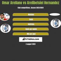 Omar Arellano vs Arelibetsiel Hernandez h2h player stats