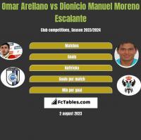 Omar Arellano vs Dionicio Manuel Moreno Escalante h2h player stats