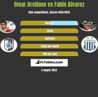 Omar Arellano vs Fabio Alvarez h2h player stats
