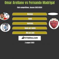 Omar Arellano vs Fernando Madrigal h2h player stats