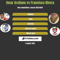 Omar Arellano vs Francisco Rivera h2h player stats
