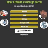 Omar Arellano vs George Corral h2h player stats