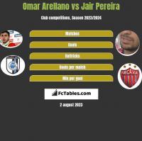 Omar Arellano vs Jair Pereira h2h player stats