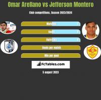 Omar Arellano vs Jefferson Montero h2h player stats