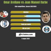 Omar Arellano vs Juan Manuel Iturbe h2h player stats