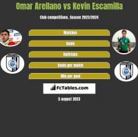 Omar Arellano vs Kevin Escamilla h2h player stats