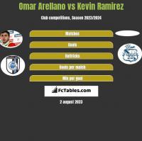 Omar Arellano vs Kevin Ramirez h2h player stats