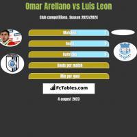 Omar Arellano vs Luis Leon h2h player stats