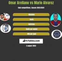 Omar Arellano vs Mario Alvarez h2h player stats
