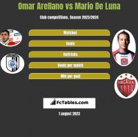 Omar Arellano vs Mario De Luna h2h player stats