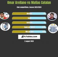 Omar Arellano vs Matias Catalan h2h player stats