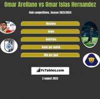 Omar Arellano vs Omar Islas Hernandez h2h player stats
