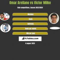 Omar Arellano vs Victor Milke h2h player stats