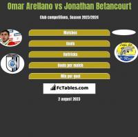 Omar Arellano vs Jonathan Betancourt h2h player stats