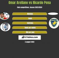 Omar Arellano vs Ricardo Pena h2h player stats