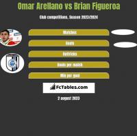 Omar Arellano vs Brian Figueroa h2h player stats
