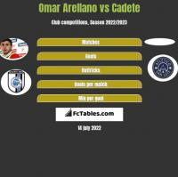 Omar Arellano vs Cadete h2h player stats