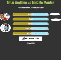 Omar Arellano vs Gonzalo Montes h2h player stats