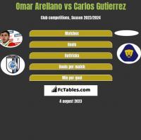 Omar Arellano vs Carlos Gutierrez h2h player stats