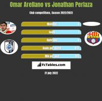 Omar Arellano vs Jonathan Perlaza h2h player stats