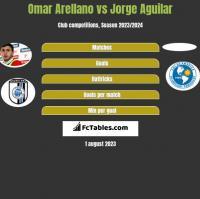 Omar Arellano vs Jorge Aguilar h2h player stats