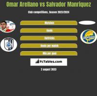 Omar Arellano vs Salvador Manriquez h2h player stats