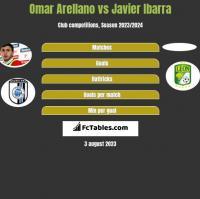 Omar Arellano vs Javier Ibarra h2h player stats