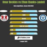 Omar Beckles vs Ethan Ebanks-Landell h2h player stats