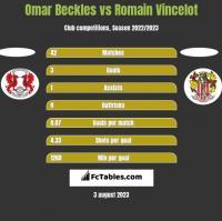 Omar Beckles vs Romain Vincelot h2h player stats
