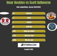 Omar Beckles vs Scott Golbourne h2h player stats