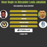 Omar Bogle vs Alexander Louis Jakubiak h2h player stats