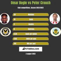 Omar Bogle vs Peter Crouch h2h player stats