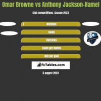 Omar Browne vs Anthony Jackson-Hamel h2h player stats