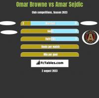 Omar Browne vs Amar Sejdic h2h player stats
