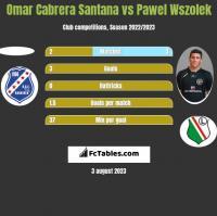 Omar Cabrera Santana vs Pawel Wszolek h2h player stats