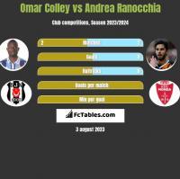 Omar Colley vs Andrea Ranocchia h2h player stats