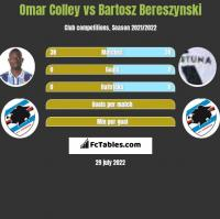 Omar Colley vs Bartosz Bereszynski h2h player stats
