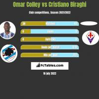 Omar Colley vs Cristiano Biraghi h2h player stats