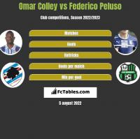 Omar Colley vs Federico Peluso h2h player stats