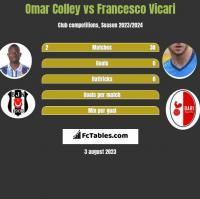 Omar Colley vs Francesco Vicari h2h player stats