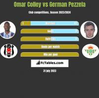Omar Colley vs German Pezzela h2h player stats