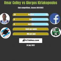 Omar Colley vs Giorgos Kiriakopoulos h2h player stats