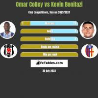 Omar Colley vs Kevin Bonifazi h2h player stats
