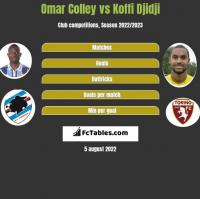 Omar Colley vs Koffi Djidji h2h player stats