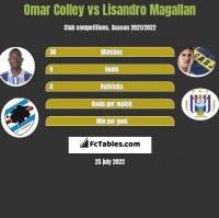 Omar Colley vs Lisandro Magallan h2h player stats