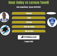 Omar Colley vs Lorenzo Tonelli h2h player stats