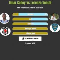 Omar Colley vs Lorenzo Venuti h2h player stats