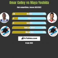 Omar Colley vs Maya Yoshida h2h player stats